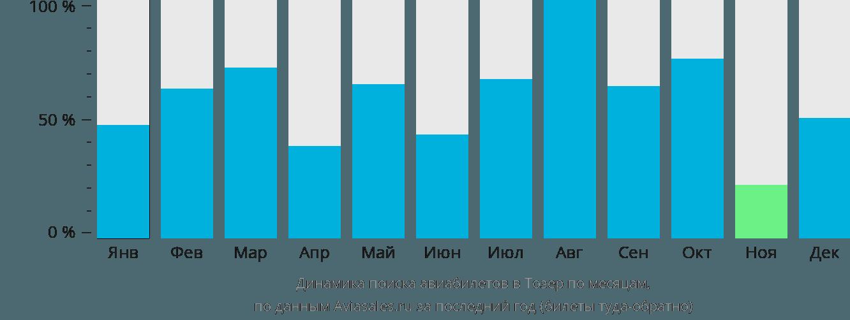 Динамика поиска авиабилетов в Тозер по месяцам