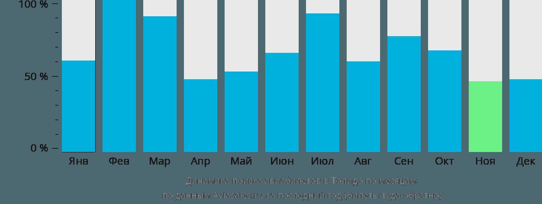 Динамика поиска авиабилетов в Толедо по месяцам