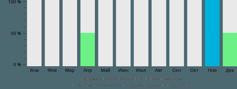 Динамика поиска авиабилетов Топика по месяцам