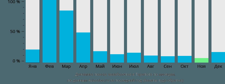 Динамика поиска авиабилетов в Тарапото по месяцам