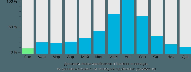 Динамика поиска авиабилетов в Трапани по месяцам