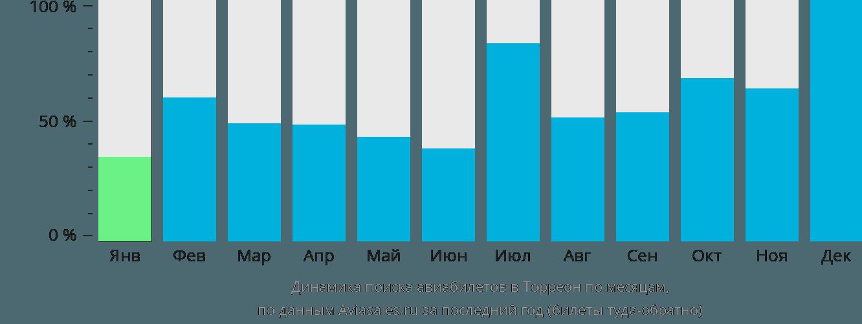 Динамика поиска авиабилетов в Торреон по месяцам