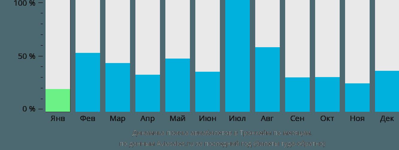 Динамика поиска авиабилетов в Тронхейм по месяцам
