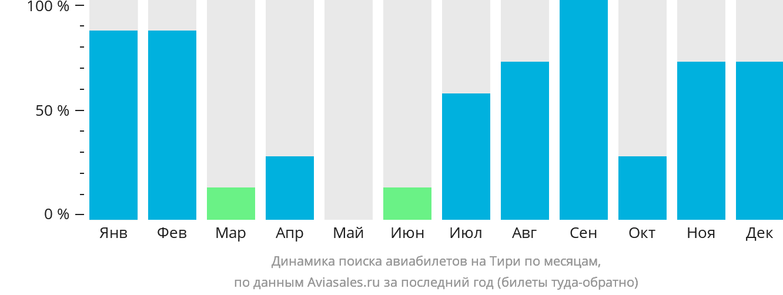 Динамика поиска авиабилетов Тири по месяцам