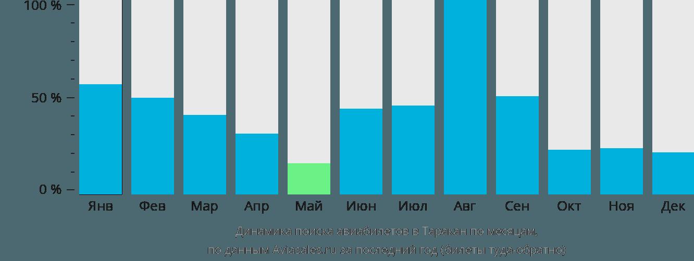 Динамика поиска авиабилетов в Таракан по месяцам