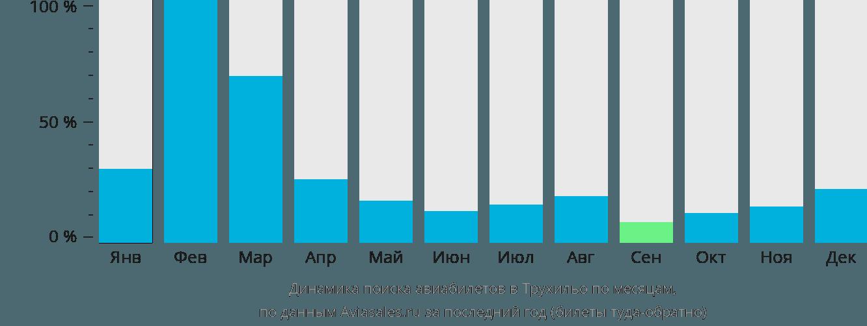 Динамика поиска авиабилетов в Трухильо по месяцам