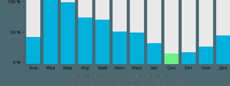 Динамика поиска авиабилетов в Тривандрам по месяцам