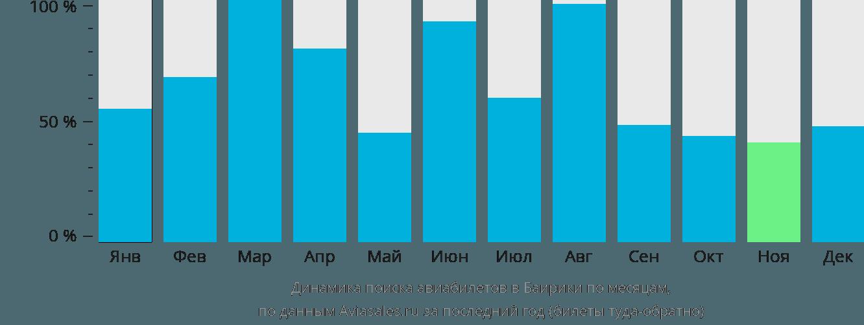 Динамика поиска авиабилетов в Баирики по месяцам