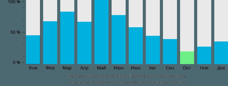Динамика поиска авиабилетов в Тируччираппалли по месяцам