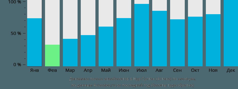 Динамика поиска авиабилетов в Астану по месяцам