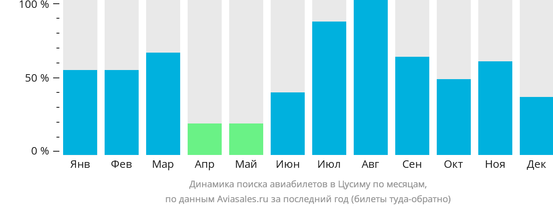 Динамика поиска авиабилетов в Цусиму по месяцам