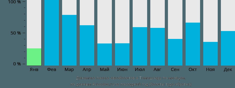 Динамика поиска авиабилетов в Тимишоару по месяцам