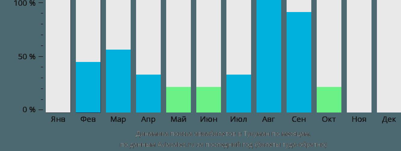 Динамика поиска авиабилетов Тукуман по месяцам