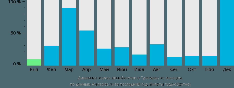 Динамика поиска авиабилетов Тугегарао по месяцам