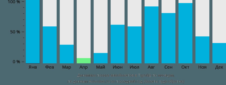 Динамика поиска авиабилетов Тураиф по месяцам