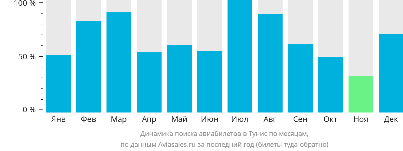 Динамика поиска авиабилетов в Тунис по месяцам