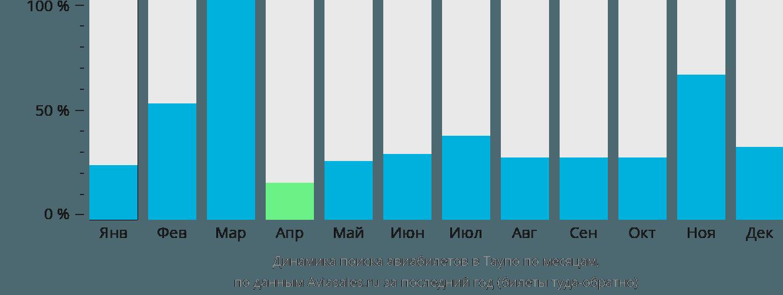 Динамика поиска авиабилетов в Таупо по месяцам