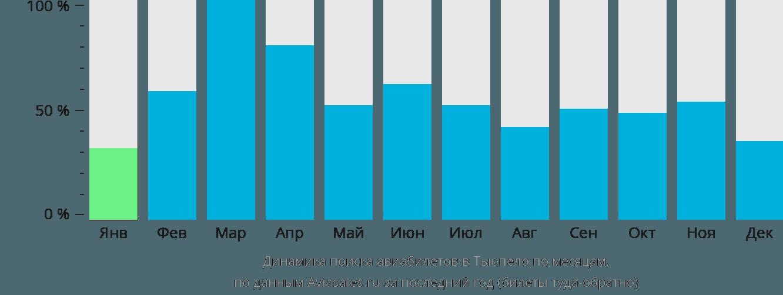 Динамика поиска авиабилетов в Тьюпело по месяцам