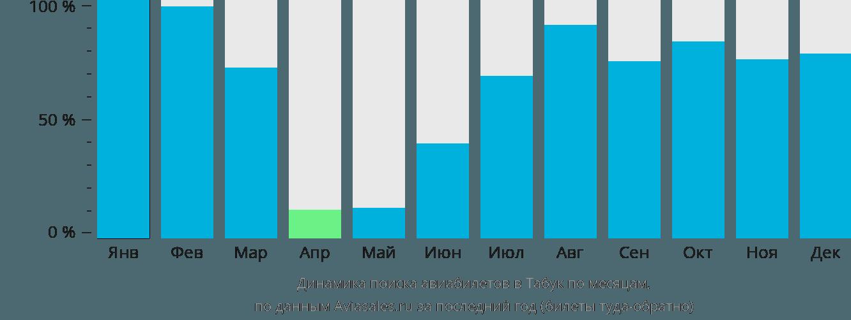 Динамика поиска авиабилетов в Табук по месяцам