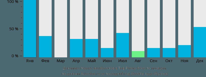 Динамика поиска авиабилетов Тиф-Ривер-Фолс по месяцам