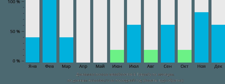 Динамика поиска авиабилетов Тувумба по месяцам