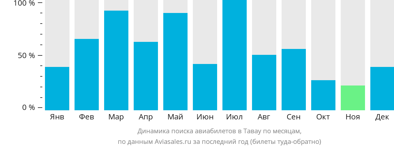 Динамика поиска авиабилетов Тавау по месяцам