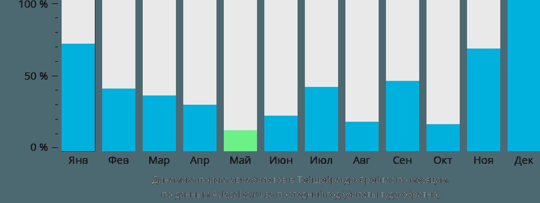 Динамика поиска авиабилетов в Тейшейра-ди-Фрейтас по месяцам
