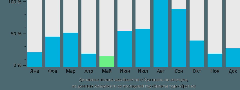 Динамика поиска авиабилетов Тункси по месяцам