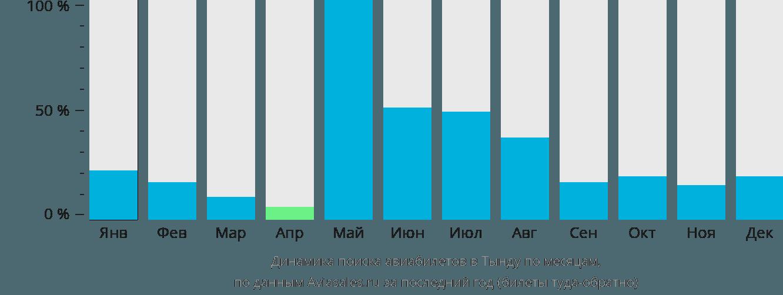 Динамика поиска авиабилетов в Тынду по месяцам