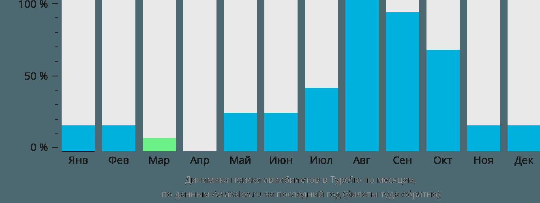 Динамика поиска авиабилетов в Турсбю по месяцам