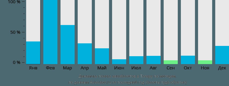 Динамика поиска авиабилетов в Талару по месяцам