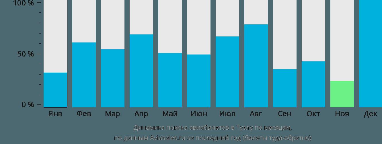 Динамика поиска авиабилетов в Тузлу по месяцам