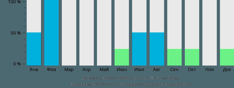 Динамика поиска авиабилетов Уа Поу по месяцам