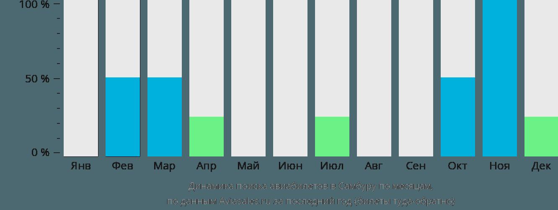 Динамика поиска авиабилетов Самбуру по месяцам