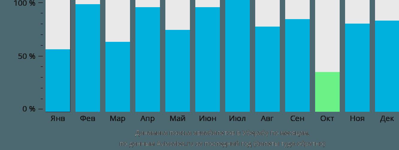Динамика поиска авиабилетов в Уберабу по месяцам
