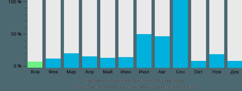Динамика поиска авиабилетов в Убе по месяцам