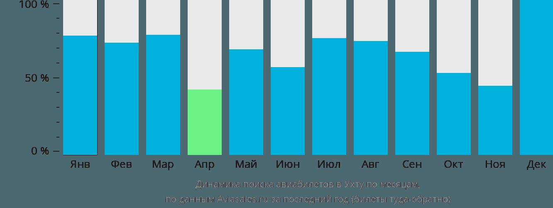 Динамика поиска авиабилетов в Ухту по месяцам