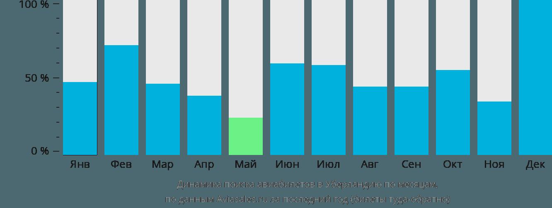 Динамика поиска авиабилетов в Уберландию по месяцам