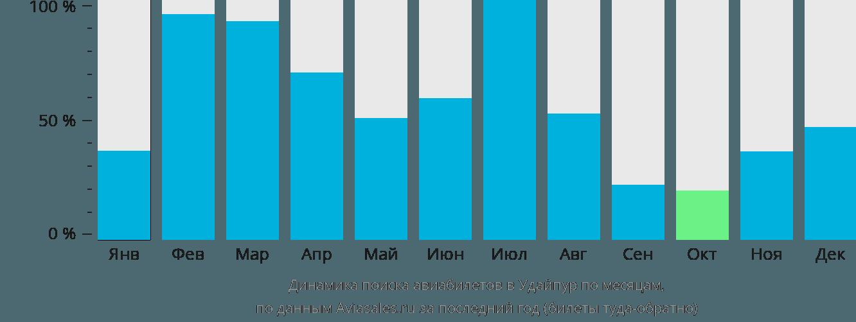 Динамика поиска авиабилетов в Удайпур по месяцам