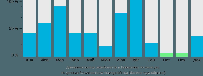 Динамика поиска авиабилетов в Кумедзиму по месяцам