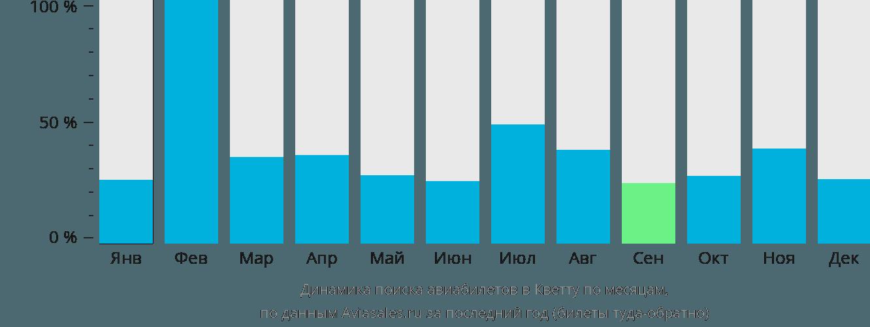 Динамика поиска авиабилетов в Кветту по месяцам