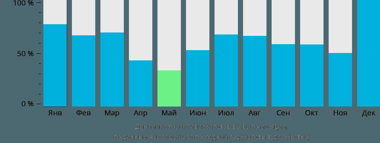 Динамика поиска авиабилетов в Уфу по месяцам