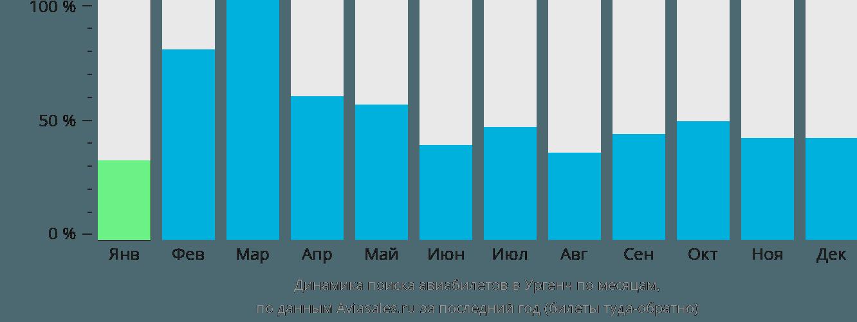 Динамика поиска авиабилетов в Ургенч по месяцам