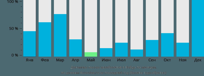 Динамика поиска авиабилетов в Кибдо по месяцам