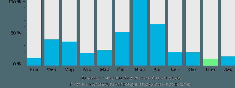 Динамика поиска авиабилетов в Куинён по месяцам