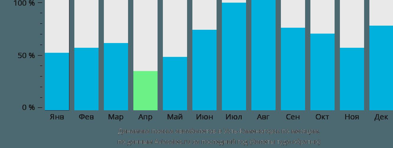Динамика поиска авиабилетов в Усть-Каменогорск по месяцам