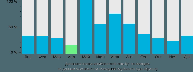 Динамика поиска авиабилетов в Усть-Кут по месяцам