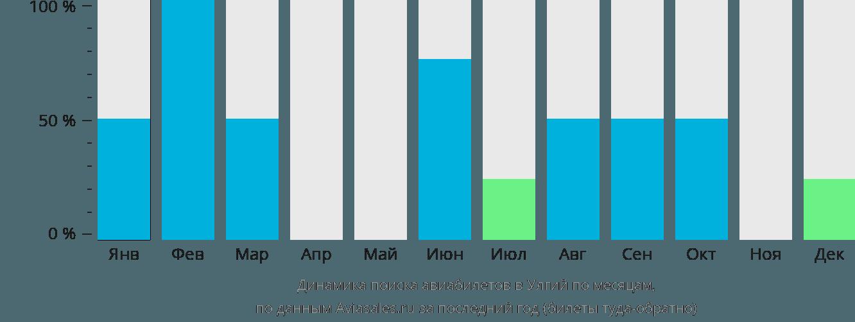 Динамика поиска авиабилетов Улджит по месяцам