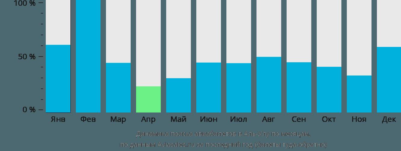 Динамика поиска авиабилетов в Аль-Улу по месяцам