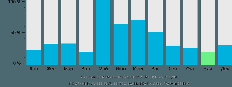 Динамика поиска авиабилетов в Ленск по месяцам